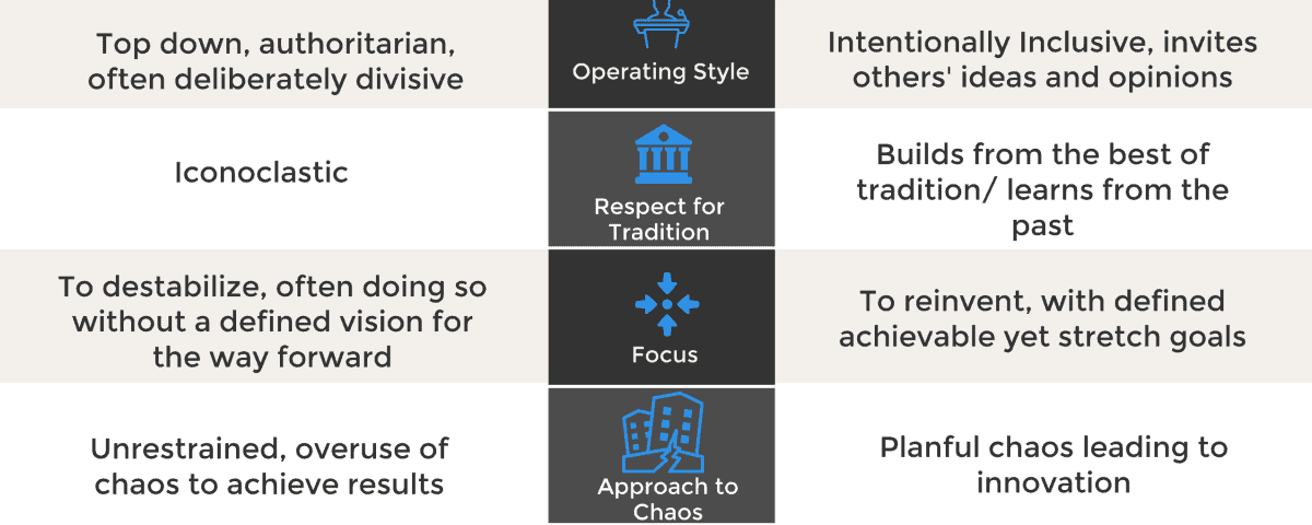 graphic contrasting disruptive and transformational leadership traits